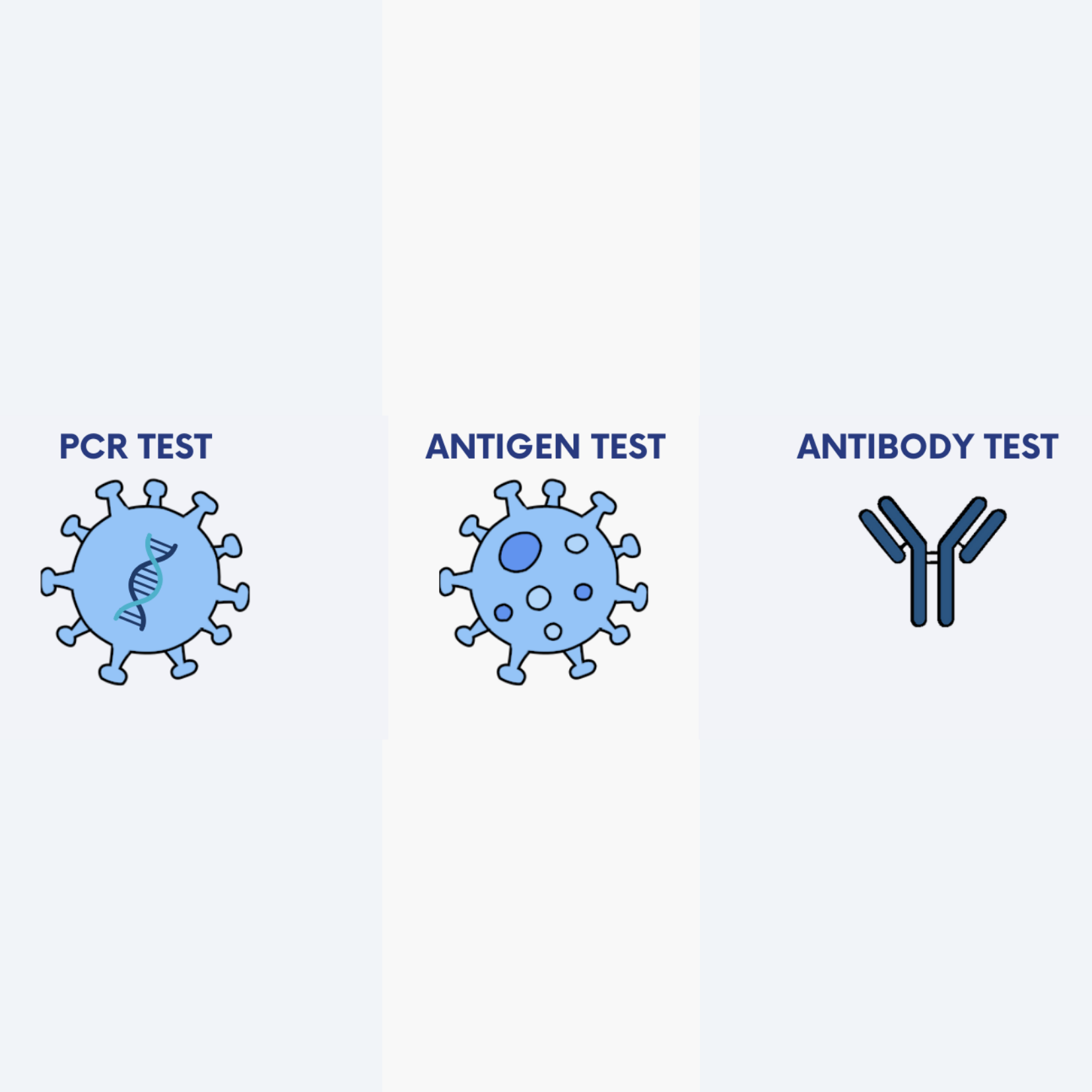 Antigen, Antibody or PCR tests: What is the difference?